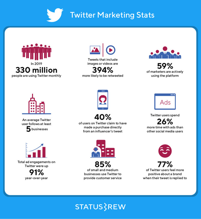 #Twitter Marketing Statistics 🐦  Key #infographic by @Statusbrew 🔑 Please Retweet😁