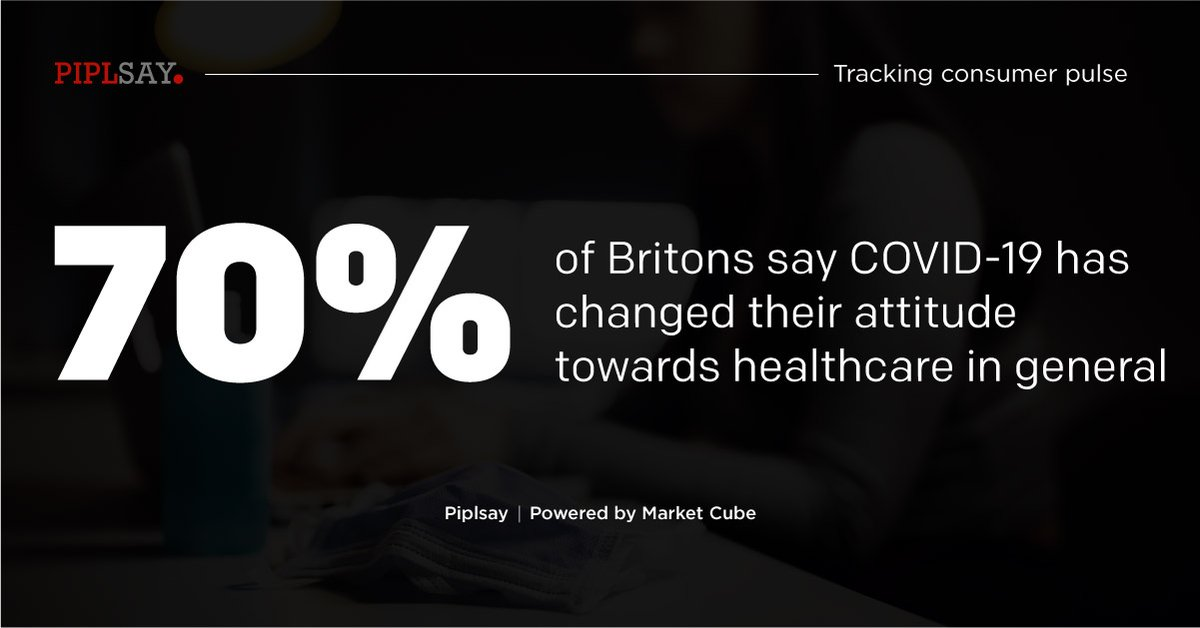 Learn more on these insights: https://t.co/dhzC1shxlb  #Covid19 #Pandemic #NHS #Britons #Health #Insurance #Insights #Survey #MRX #MarketResearch #MarketCube #Piplsay https://t.co/C91gmr77NW
