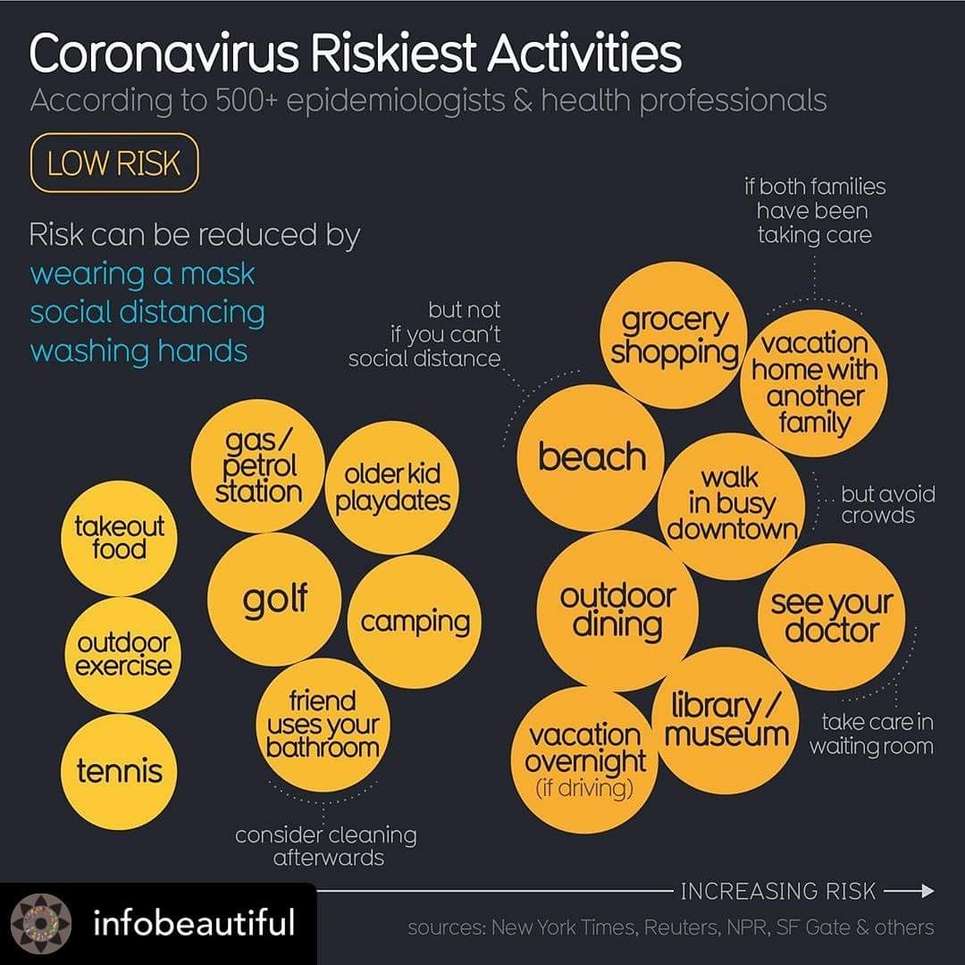 Avoid riskiest Activities as much as you can  #SocialDistancing https://t.co/eHCXcKfyIT