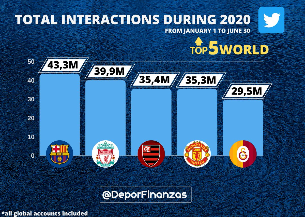 📲⚽ 5 most popular football clubs in the world on #twitter during the first half of 2020!   📉 Total interactions 🔃💙💬  1.@FCBarcelona 43,3M 🔝🕺🤳  2.@LFC 39,9M 💫❤  3.@Flamengo 35,4M 🇪🇺👀  4.@ManUtd 35,3M 😈✅  5.@GalatasaraySK 29,5M 🇹🇷👑