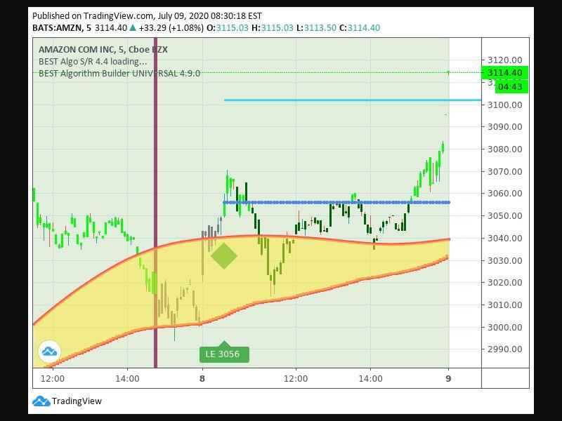 TradingView trade Entry Signal Time 87 105