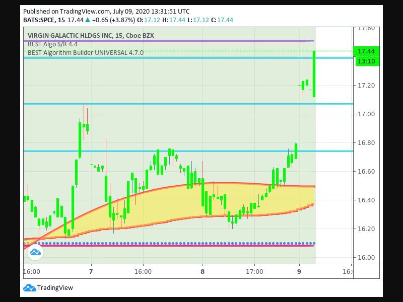 TradingView trade Entry Signal Time 306 1515