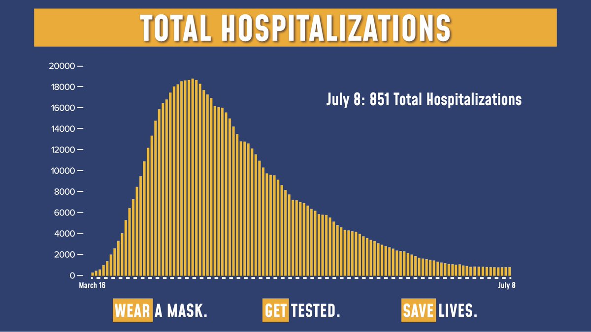 Today's update on the numbers:  65,564 tests were performed yesterday. 584 tests came back positive (0.89% of total).  Total hospitalizations are at 851.  Sadly, there were 8 COVID fatalities yesterday. https://t.co/sC1AiAz0vj