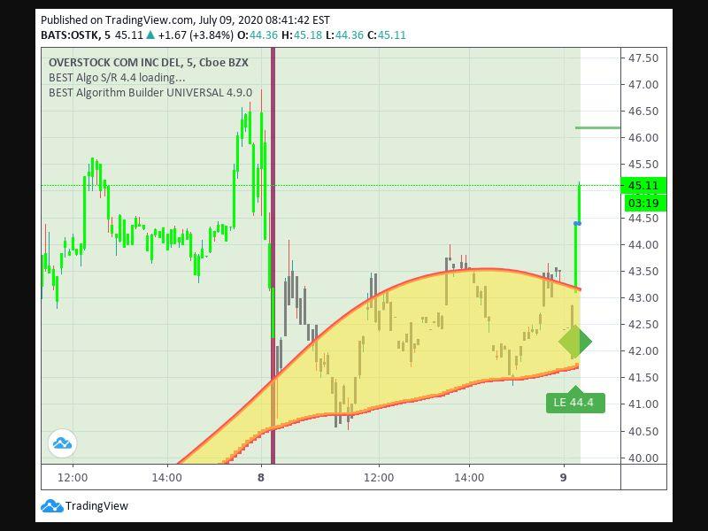TradingView trade Entry Signal Time 97 935