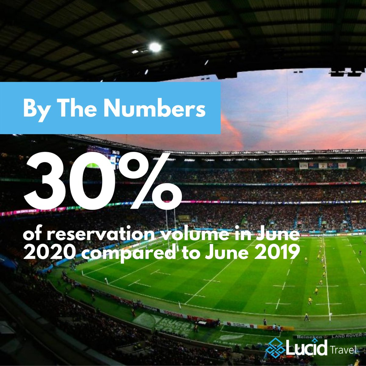 """Some good news on trends we're seeing in sports & event travel.  In June 2020, we had ~30% of the reservation volume booked in 2019.  This does not mean there will be a fast recovery to """"normal"""" but it does mean that things are trending in the right direction.  #sports #travel"""
