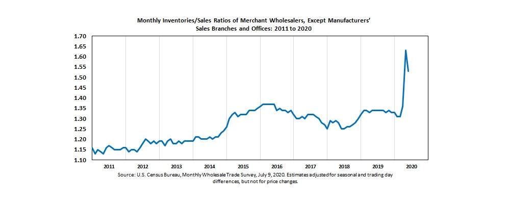 May 2020 #wholesale inventories/sales ratio was 1.53. The May 2019 ratio was 1.34. #ISRatio #Census