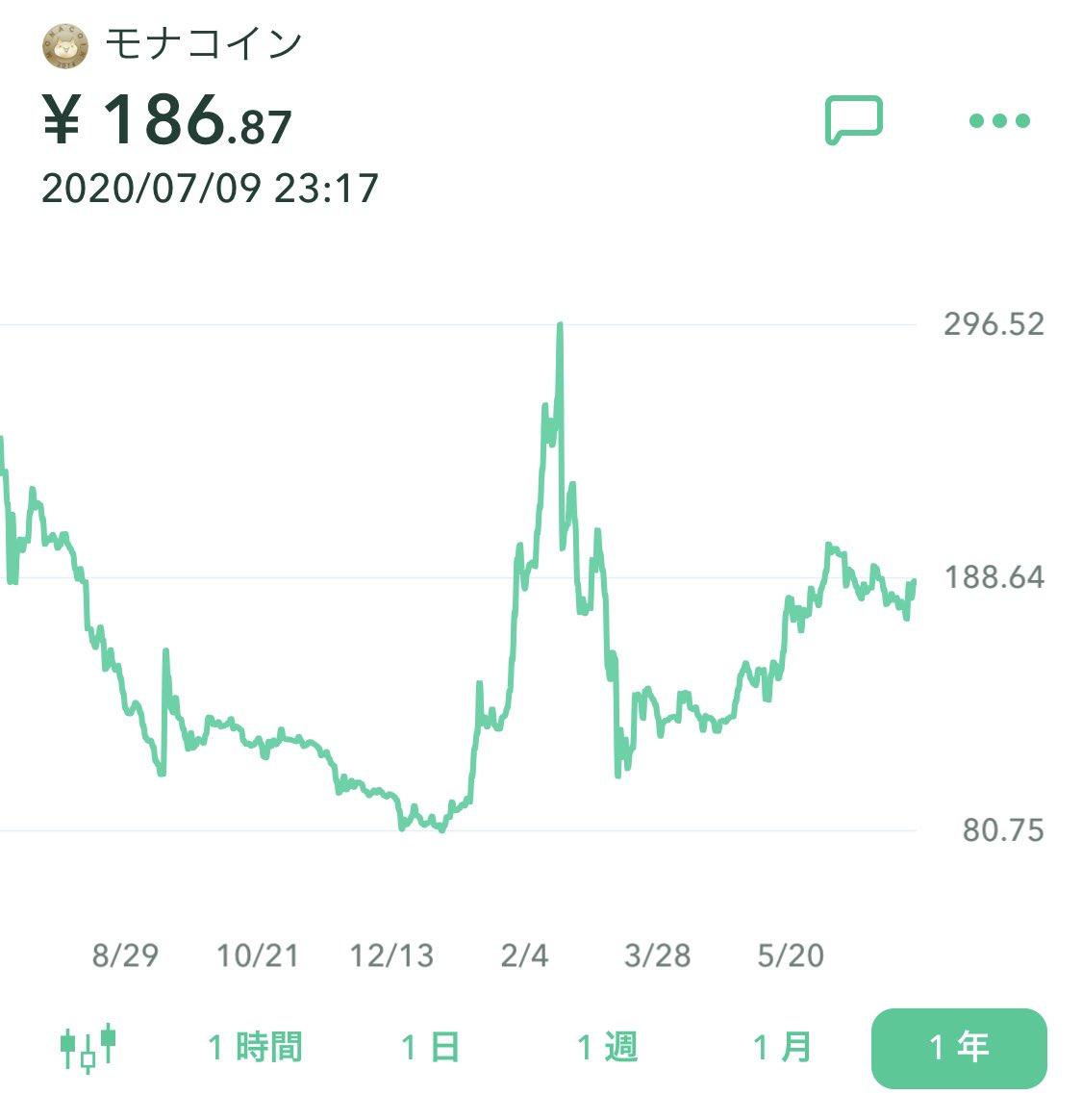 test ツイッターメディア - ところでモナコインってもう半減期折り込み済みなの?もう近いけど https://t.co/fPY0rUSsDU