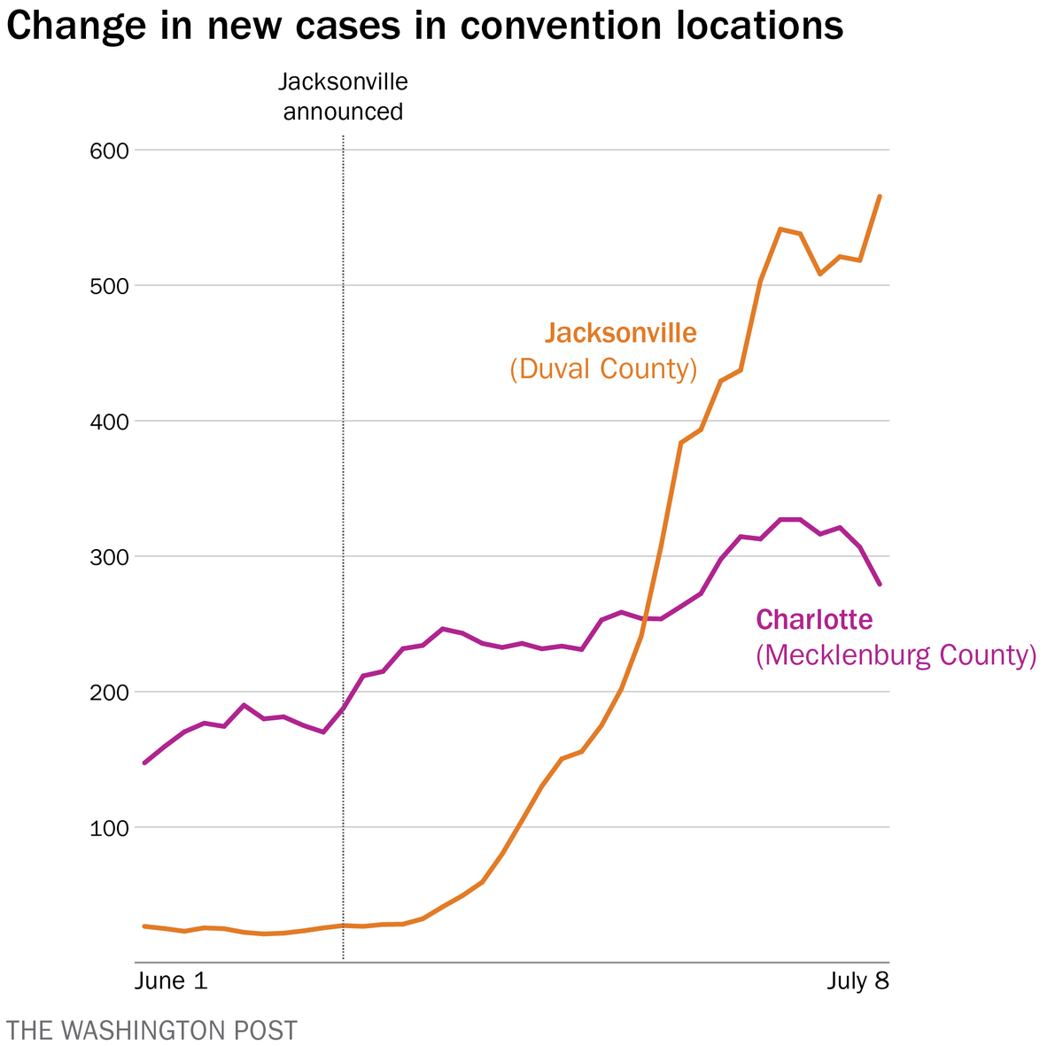 Remember when Trump was made that Charlotte was trying to curtail new infections by mandating containment measures, so he moved his convention speech to Jacksonville where they werent? Well, guess what. wapo.st/2AJJQHB