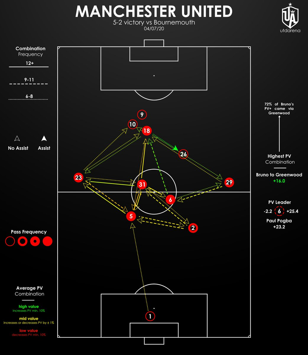 Manchester United 5-2 Bournemouth:  🖊️ Possession Value (PV) Pass Map 🖊️ Possession Value (PV) Map 🖊️ Aaron Wan-Bissaka Receptions https://t.co/RFWQ7DOEkS