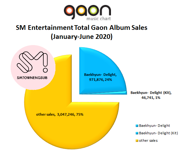 "25% of SM Entertainment's Current Gaon Album Sales in 2020 comes from @B_hundred_Hyun's ""Delight"" https://t.co/fQWqi4ir4l"