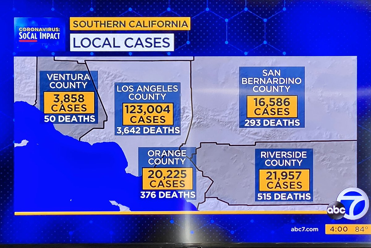 Why isn't CA mandated to shelter in place again w/highest number of #COVID19 cases yet!? Makes no sense. Ppl are out gathering cuz it's summer. These numbers don't include 4th of July wknd yet. @GavinNewsom @CAgovernor @MayorOfLA @ericgarcetti #coronavirus #stayathome #stayhome https://t.co/4oeqHv3XGF
