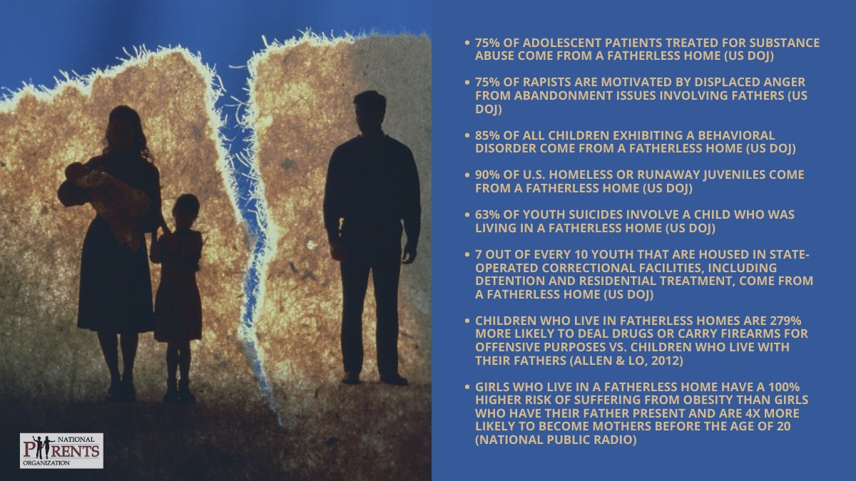 Nationalparentsorg On Twitter Chilling Statistics About Fatherless Homes 90 Of Runaways 85 Of Children With Behavior Problems And 85 Of Youth In Prison Grew Up Fatherless More Stats In The Link Https T Co 03rceffny7