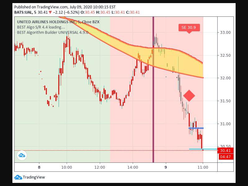 TradingView trade Entry Signal Time 97 1010