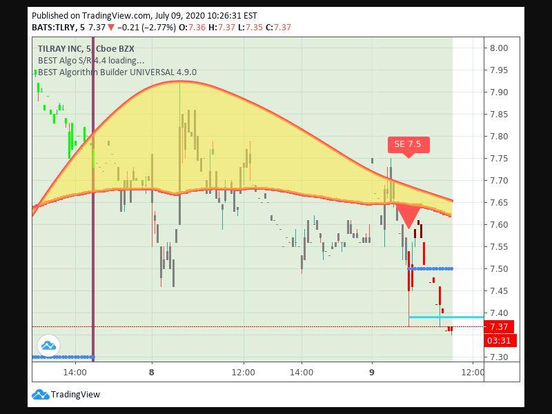 TradingView trade Entry Signal Time 97 1015