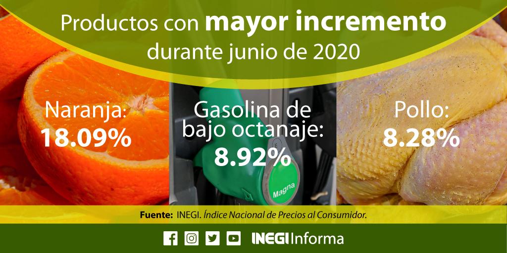 De acuerdo con el Índice Nacional de Precios al Consumidor #INPC del #INEGI, ¿qué productos aumentaron más de precio durante junio en #México? https://t.co/UWzJEtkGWc https://t.co/KayHUJYRvL