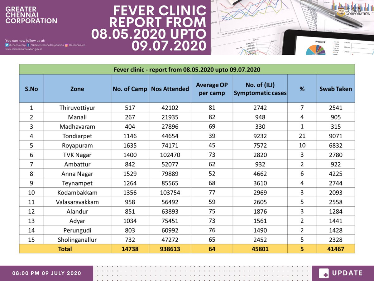 14738 Fever clinics were conducted in Chennai from 08-05-2020 till 09-07-2020. 9,38,613 people attended the clinics and 45,801 symptomatic patients were identified & tested for COVID-19 and others given medicines for minor ailments.  #Covid19Chennai #GCC  #ChennaiCorporation https://t.co/pS1fAkztUn