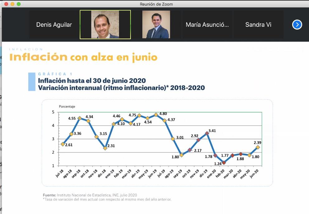 test Twitter Media - Fundesa presenta su boletín económico corresponde a junio, donde se menciona un incremento en la inflación, pero que aún se mantiene en le rango previsto por la Junta Monetaria. https://t.co/TqZN8rDM1C