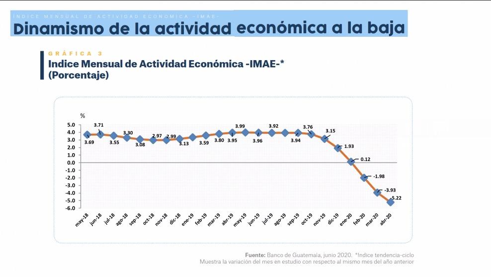 test Twitter Media - Spross señala que el Índice Mensual de la Actividad Económica (IMAE) es uno de los indicadores que tienen mayor rezago hasta abril, el cual llegó hasta un -5 por ciento, comparado al año pasado, esta se ubicaba en un 3 por ciento positivo https://t.co/fKMm8oTzX6