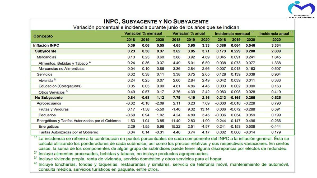 #ÚltimaHora | @INEGI_INFORMA publicó los datos sobre la #inflación de #junio que⬆️0.49% respecto a #mayo pasando de 2.83 a 3.33% a tasa anual. La #inflación subyacente pasó de 3.64 a 3.71% en el mismo periodo. El ⬆️de energéticos de 5.98% respecto a #mayo explican el ⬆️en #INPC https://t.co/s4IsTNIJCC