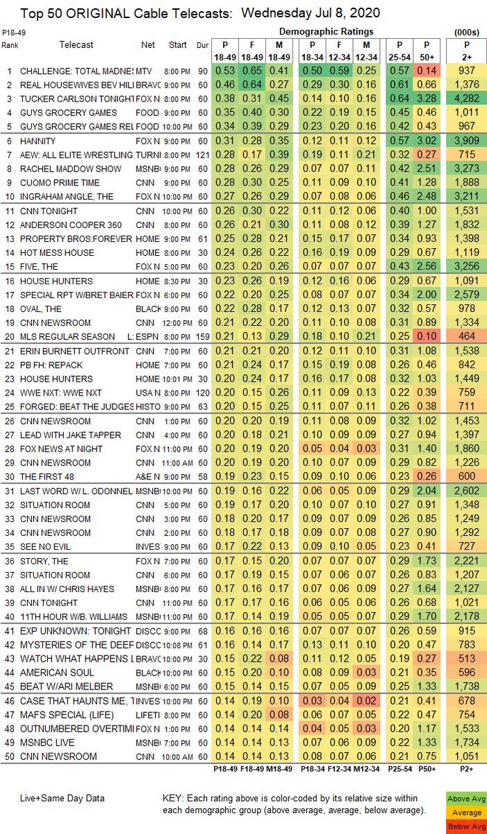 Here's the chart the industry uses to analyze performance. The leftmost color-coded column is 18-49 demo. The rightmost color-coded column is total viewers. The chart's ranked by 18-49 viewers. We love & value all viewers, in or outside that demo, but that's how we score the game