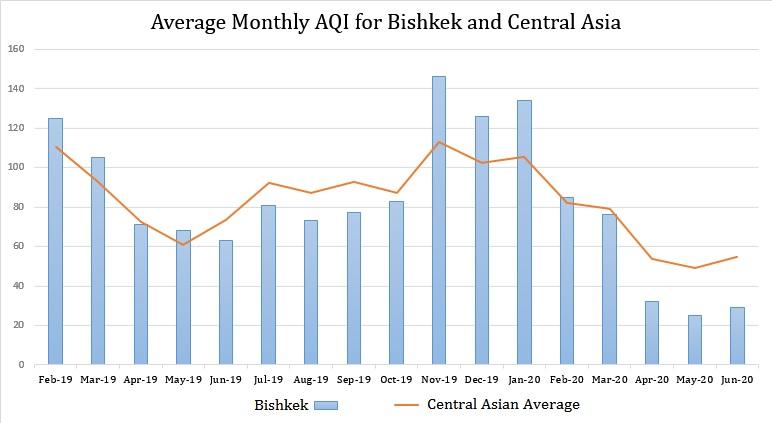 Average Monthly Average Air Quality Index (#AQI) Readings Feb 2019-Jun 2020 in #Bishkek #KyrgyzRepublic compared with the Central Asian average #Чистотавоздуха #КыргызскаяРеспублика #Бишкек #КыргызРеспубликасы #Тазааба #БорбордукАзия #Абанынбулгануусуpic.twitter.com/0kzEiLxvtp