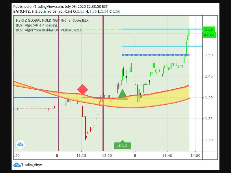 TradingView trade Entry Signal Time 87 1515