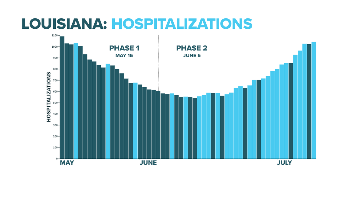 .@LADeptHealth reports +20 #COVID19 hospitalizations Thursday, bringing the total to 1042.  Hospitalizations are now at the highest level since Day 1 of reopening (1091 on 5/15)  Louisiana has completely erased any gains made in hospitalizations since reopening. https://t.co/4tvHNru4wU