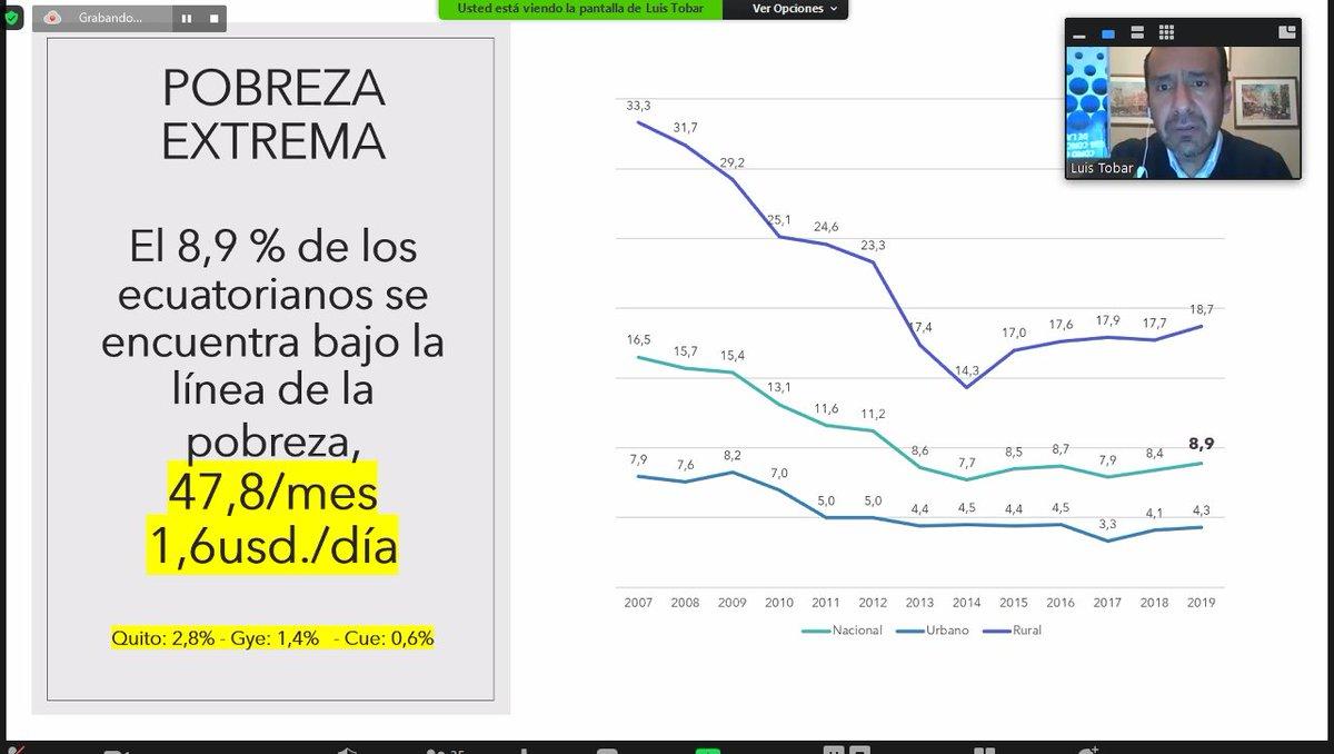 La explotación económica, desempleo, desigualdad y pobreza que han existido desde siempre ha generado una crisis en el Ecuador Gracias profe @blasgarzon y al Dr @pbayardo1, por darnos una visión general sobre la situación actual que atraviesa el país e incentivarnos a cambiarla. pic.twitter.com/zzDmPjjwXd
