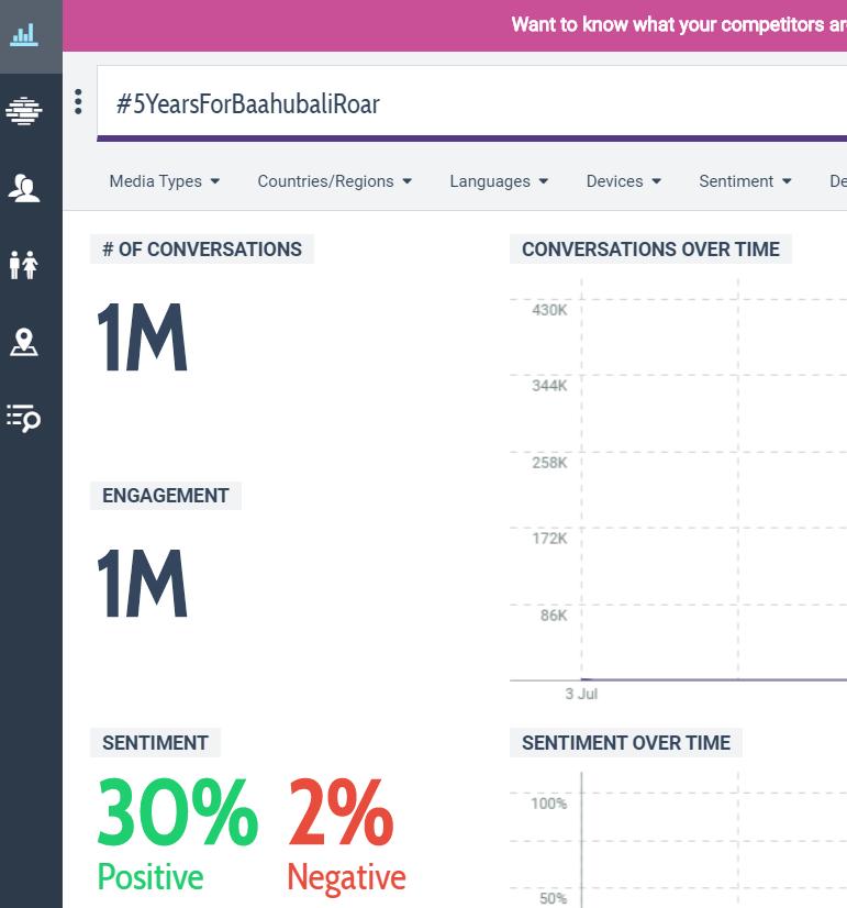 Bang  Massive 1M tweets done  #5YearsForBaahubaliRoar<br>http://pic.twitter.com/X5nVbck4WW