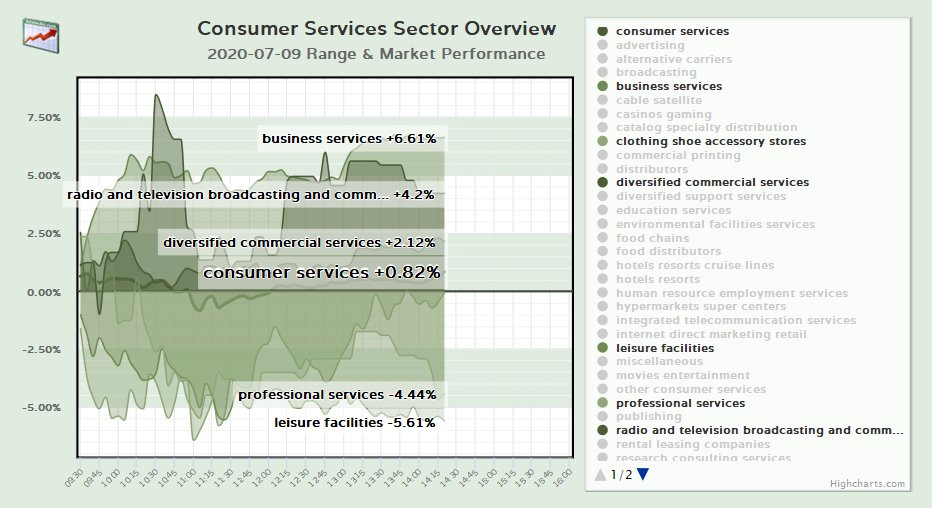 Consumer Services Sector Overview  more info: https://t.co/ydXbTzqSO4  #consumerServices #stockMarket #trading #investing #finance #NASDAQ #NYSE #recreation #telecommunication #publishing #internet #leisure #environmental #research #cruise #resorts #education https://t.co/8S9nciGoZY