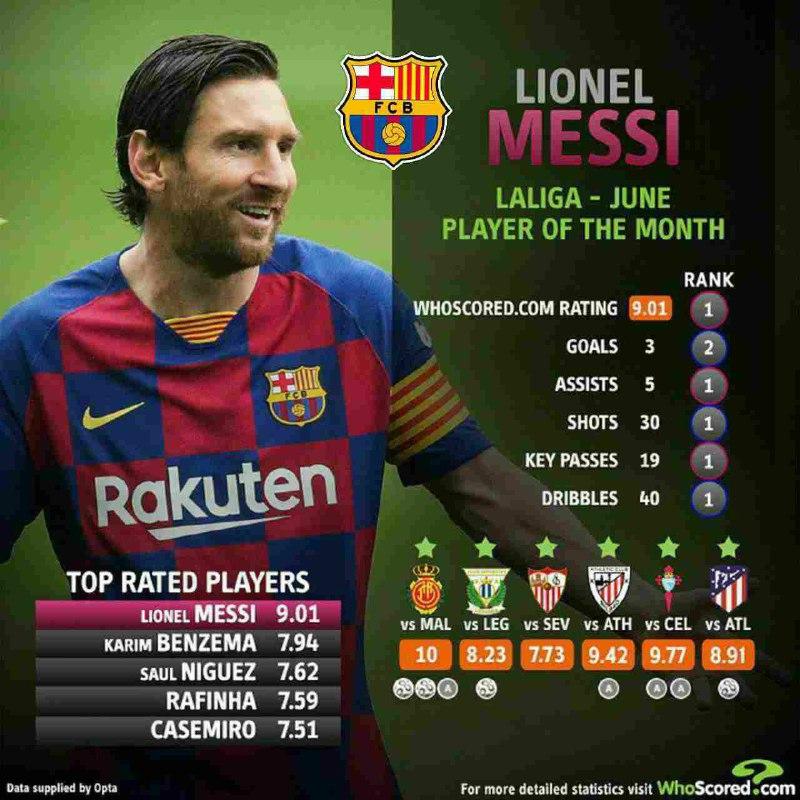 👑#LionelMessi es elegido como el mejor jugador de @LaLiga del mes de #junio según @WhoScored https://t.co/754AlYXPhX