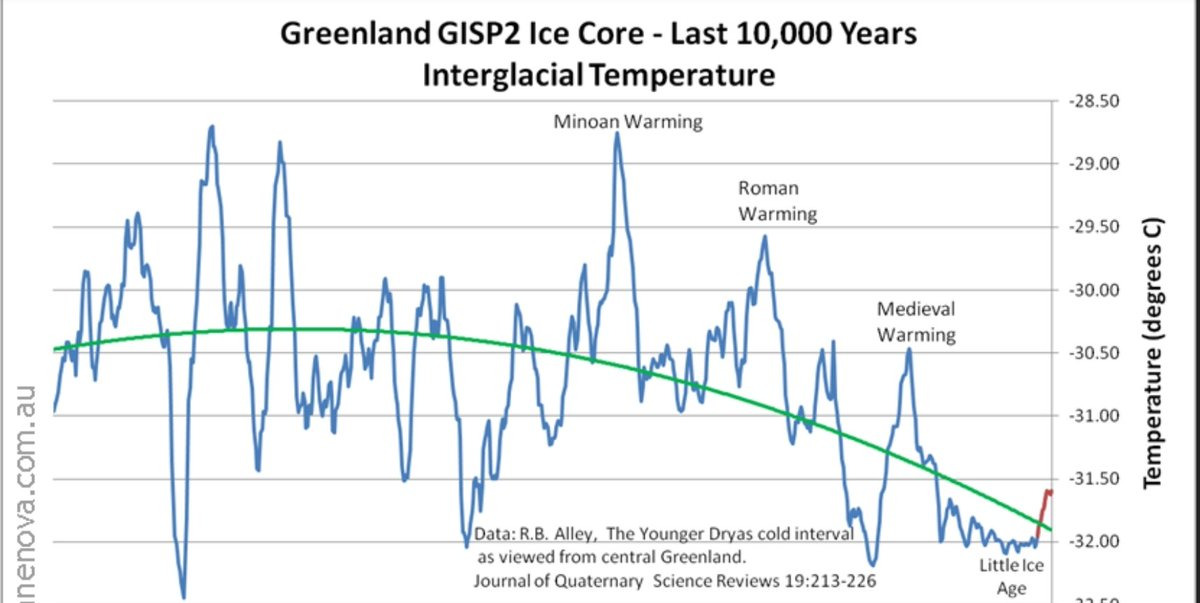 Ice chart greenland core Graphs