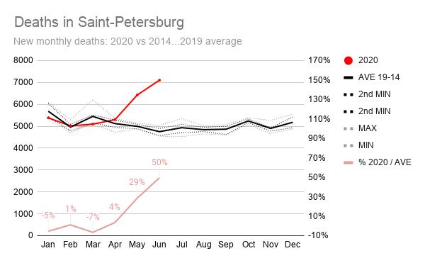 Заглянул в данные Питерского ЗАГСа.   На конец июня в Питере умерло на 3,4 тысячи человек больше, чем обычно.   Смертность в июне — в полтора раза выше обычной.   За первые шесть месяцев этого года умерло столько, сколько обычно умирает за семь месяцев.  https://t.co/bEDBucN0wE https://t.co/N4SoTNVIjN https://t.co/zyTUAZzf0W