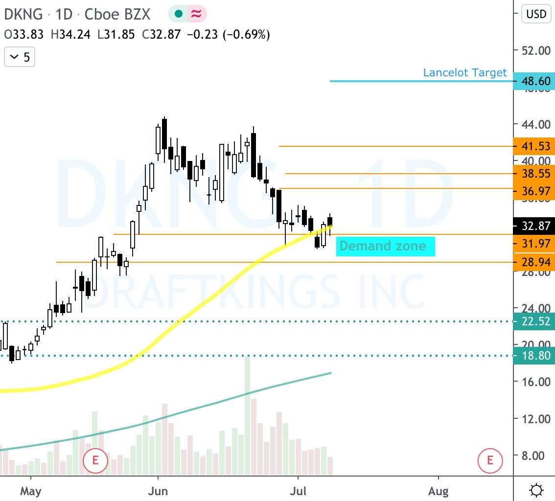 Next move on $DKNG in the making.   Do you see it?  $PENN $LCA of interest too  #LancelotPro28 #onlinegaming pic.twitter.com/nqzcH5RQIO