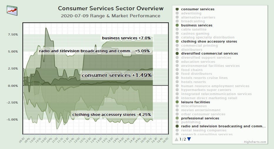 Consumer Services Sector Overview  more info: https://t.co/ydXbTzqSO4  #consumerServices #stockMarket #trading #investing #finance #NASDAQ #NYSE #casinos #radio #publishing #entertainment #leisure #communications #retail #recreation #hotels #television #research https://t.co/TL2F5vRDQV