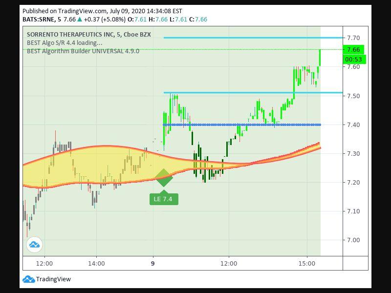 TradingView trade Entry Signal Time 97 930