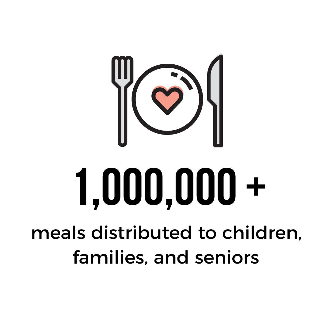 As of this week, we have delivered over 1 million meals in our increased efforts during the COVID-19 pandemic. We'll continue to produce meals for our community as long as it's needed, but we need your support – give today and your gift will be matched! https://t.co/WYpqaA1lNw https://t.co/F24tEomapt
