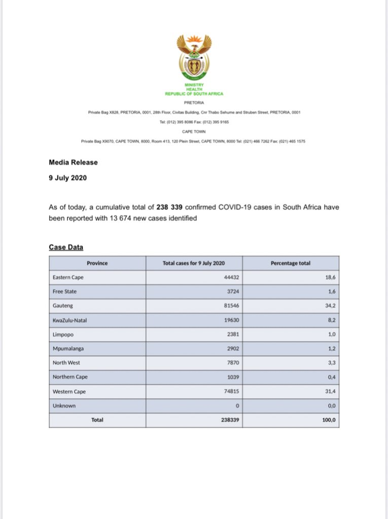 As of today, the total number of confirmed #COVID19 cases is 238 339, the total number of deaths is 3 720 and total number of recoveries is 113 061. We have also reached a milestone of having completed over two million tests for Coronavirus. https://t.co/pkgZ7FAqQB
