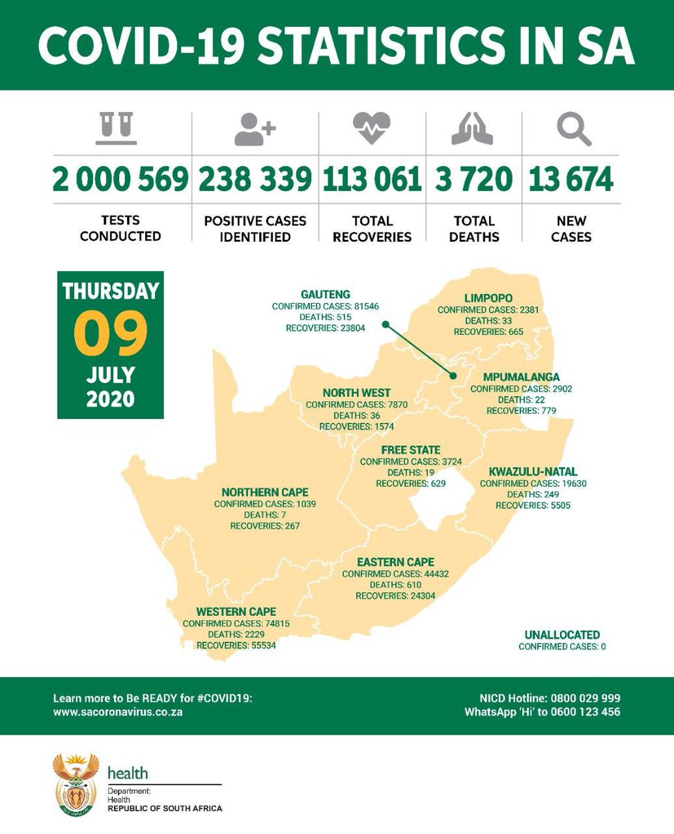 #COVID19 Statistics in SA as at 09 July. https://t.co/s9RvpeETLF