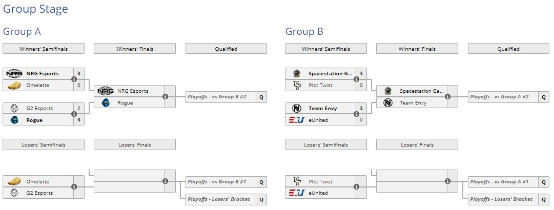 Day 1 of the Group Stage for @BTSRocketLeague #SummerShuffle has concluded! Over in Group A, @NRGgg swept Omelette and @Rogue once again defeats G2. In Group B, 2 more sweeps came in as @SpacestationGG and @Envy start off with full confidence. 📄liquipedia.net/rocketleague/B…