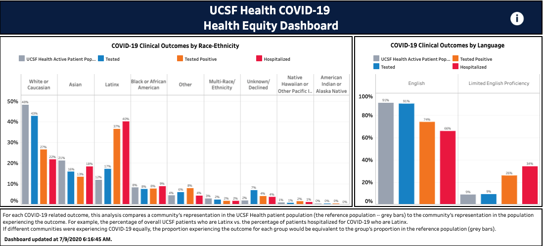 we are following our COVID-19 equity data @UCSFHospitals - enterprise dash shows our latinx pts bearing disproportionate burden of disease... now ? is how we intervene, but data transparency impt 1st step for all health systems (dev by @HosseinSol w/ HealthEqCounc) https://t.co/eX0l8R9uoR