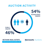 Image for the Tweet beginning: Did You Know:  Auction Activity is