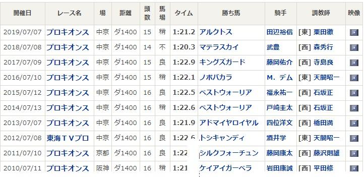 プロキオンSって、不思議なレースなんです。  今年は京都改装の関係で、阪神で行われますが、今までは中京。 年に2回しかないJRAのダートG1、フェブラリーS・東京、チャンピオンズC・中京と、どちらも左回りなのに、交流戦では活躍しても、両G1を勝てる馬がいないんです。 https://t.co/2zZc1Zz1Zg