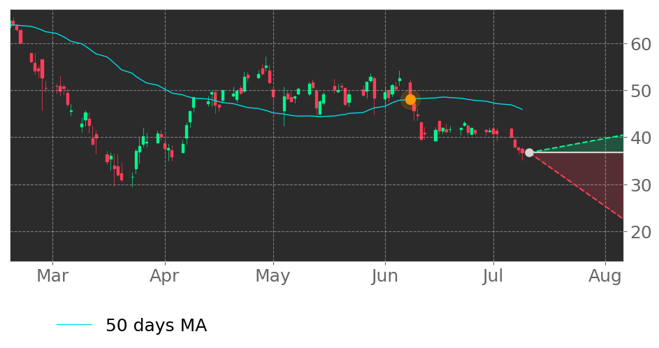$TCMD's price moved below its 50-day Moving Average on June 8, 2020. View odds for this and other indicators: https://t.co/qaZRPMxUDA #TactileSystemsTechnology #stockmarket #stock #technicalanalysis #money #trading #investing #daytrading #news #today https://t.co/gahXluULTO