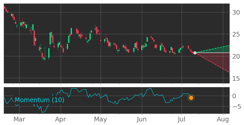 $NTUS enters a Downtrend as Momentum Indicator dropped below the 0 level on July 8, 2020. View odds for this and other indicators: https://t.co/TMqcrcRFcx #NatusMedical #stockmarket #stock #technicalanalysis #money #trading #investing #daytrading #news #today https://t.co/rnjXV42uUw