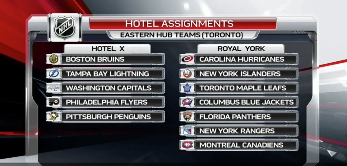 Here are the hotel assignments, teams cannot leave this bubble environment once Phase 4 starts.