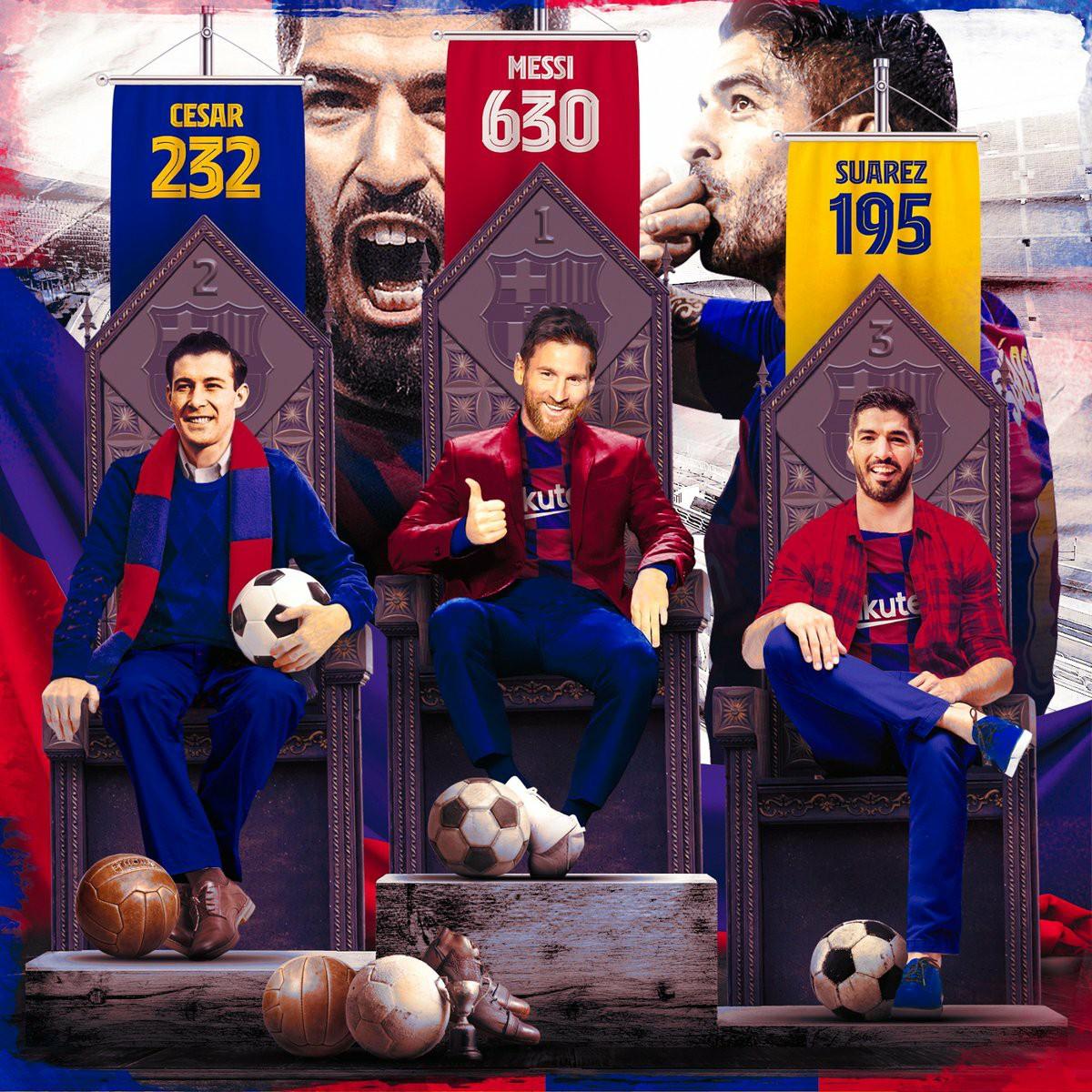 Most Barca Official Goals:  1. Messi 630 2. Cesar 232 3. Suarez 195 https://t.co/DIIQX4EFSo