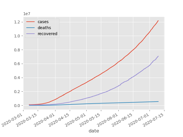 """Latest Graph and Bar Chart. You can use """"@COVIDLiveFeed stats country_here"""" for stats on demand. #LATEST #covid2019 #covid19 #coronavirus #coronavirusoutbreak #coronavirusupdate #coronavirusupdatespic.twitter.com/rcLagBARwW"""