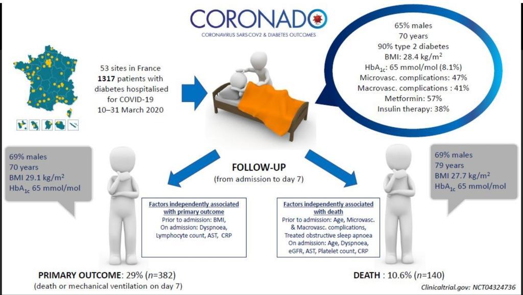 Studi awal pasien Covid-19 dengan Diabetes menunjukkan 10% meninggal setelah 7 hari dirawat, dan 2/3 adalah pria. https://diabetologia-journal.org/2020/05/29/first-study-of-covid-19-patients-with-diabetes-shows-that-10-die-within-seven-days-of-hospital-admission-and-two-thirds-are-men/… #Covid_19 #CoronavirusOutbreak #diabetespic.twitter.com/DSVQgIqglo