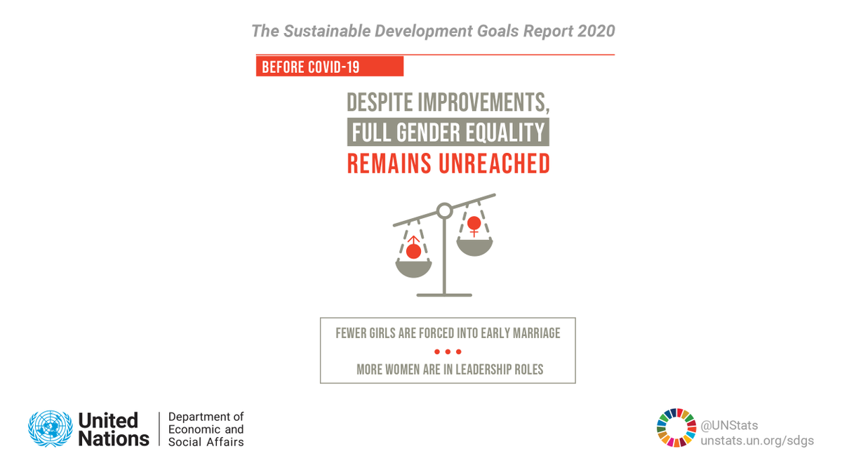 Women & men are still not treated equal. Despite improvements in some areas, full #GenderEquality remains unreached. Get the latest data in @UNDESA's #SDGreport: unwo.men/1fSt50Arz2P #SDGs #HLPF